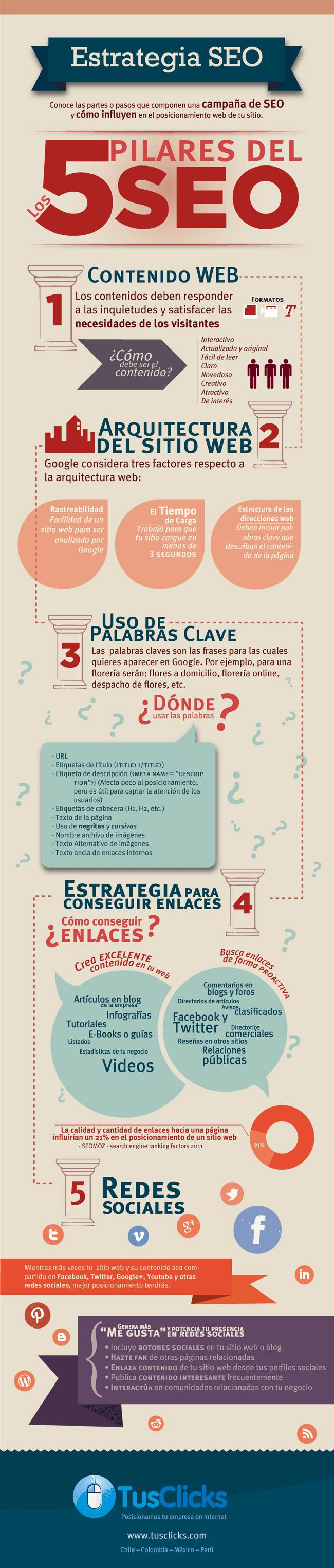 infografia-con-los-5-factores-seo-mas-importantes-sobre-posicionamiento-web